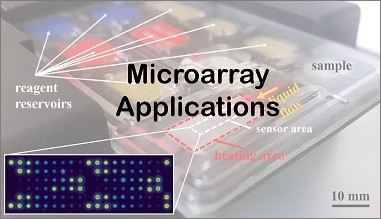 Learn about using our cartridges to run assays on microarrays